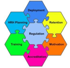 Building capacity in the Human Resource for Health