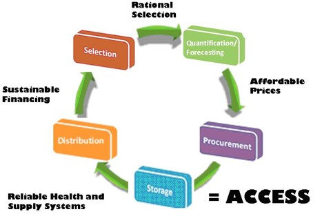 Role of Supply Chain in Universal Health Coverage