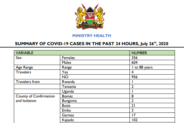 Summary of COVID-19 Cases in the Past 24 Hours, 26th July, 2020